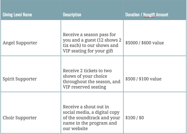 A checklist for general fundraising.