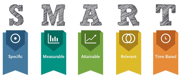 A graphic showing SMART goals: Specific, Measurable, Attainable, Relevant, Time-Based