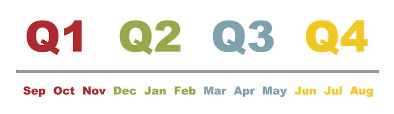 Text showing Q1 thru Q4 and their corresponding months