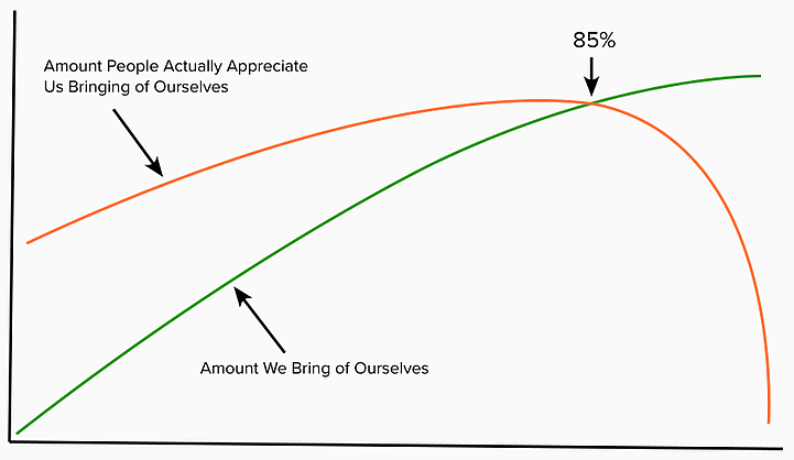 A graph of how many people bring their whole selves to work